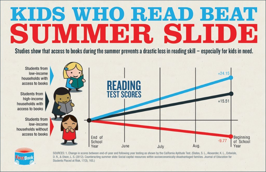 Chart shows that summer reading prevents slide in reading ability