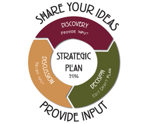 Strategic Plan model as a circle of three connected arrows
